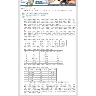 台灣二氧化鈦光觸媒之外銷現況與發展 ‧經濟部技術處ITIS產業評析
