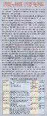 認識光觸媒 防煞有效率   經濟日報 第十六版