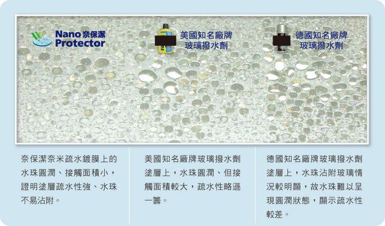 疏水性比較   模擬車身靜止時雨滴狀態