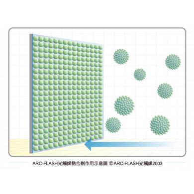 分散技術 / 含量 / 黏合劑